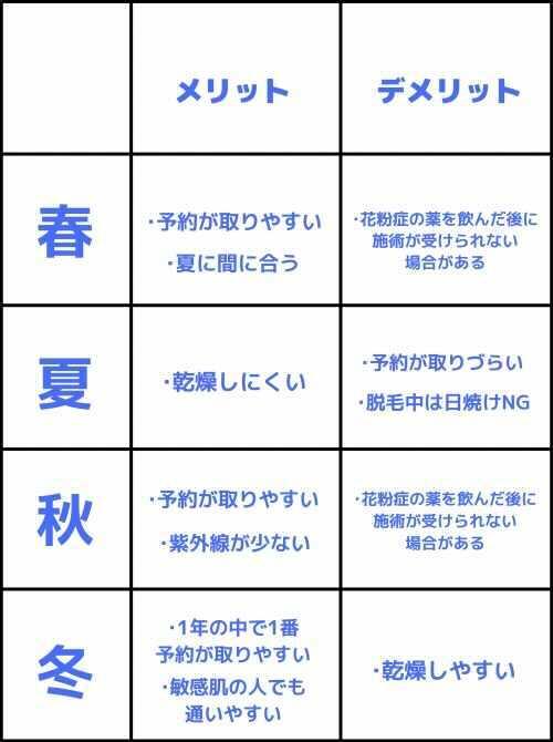 メリットデメリットの表